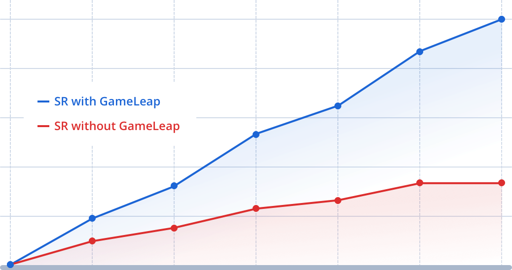 GameLeap helps you improve